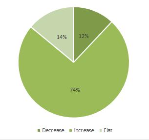 january pulse survey results