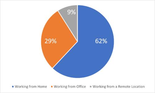 trc-remotework-chart