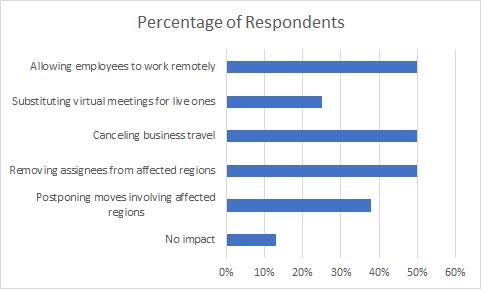 trc-survey covid-results-1