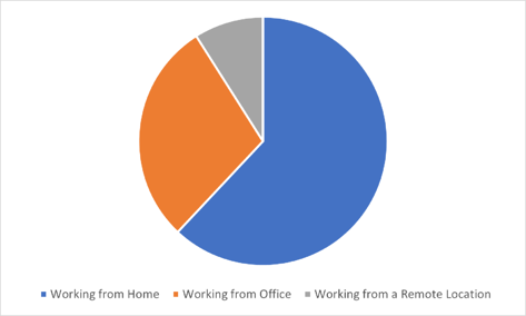 where working during covid